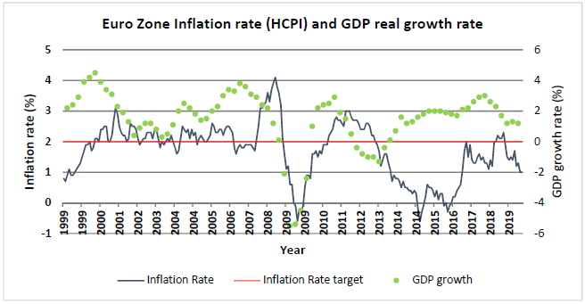 Euro Zone Inflation rate (HCPI) and GDP real growth rate