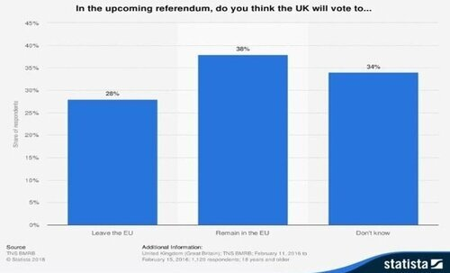 In the upcoming referendum, do you think the UK will vote to…