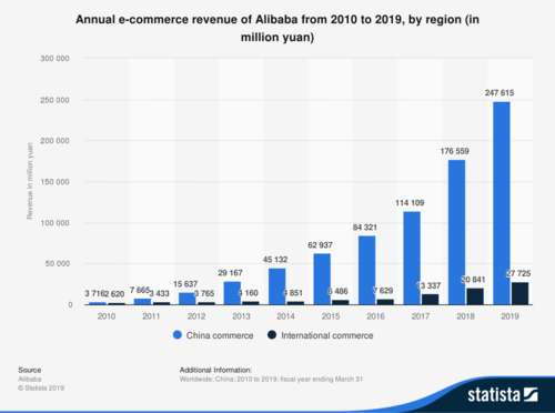 Annual e-commerce revenue of Alibaba