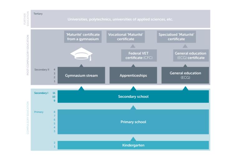 Image 1: Swiss Education System