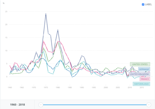 Inflation rate of various countries throughout the years, data from the World Bank