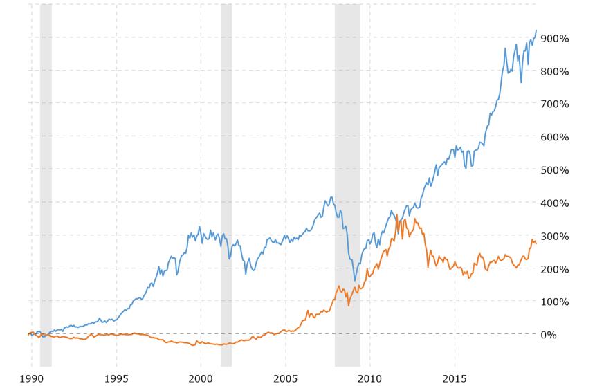Variation in Dow Jones Industrial Average (Blue) and Gold's Price (Orange) Source: Macrotrends