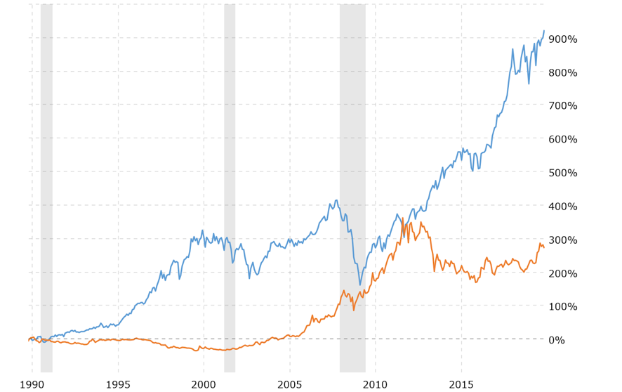 Variation in Dow Jones Industrial Average (Blue) and Gold's Price (Orange) Source: Macrotrends