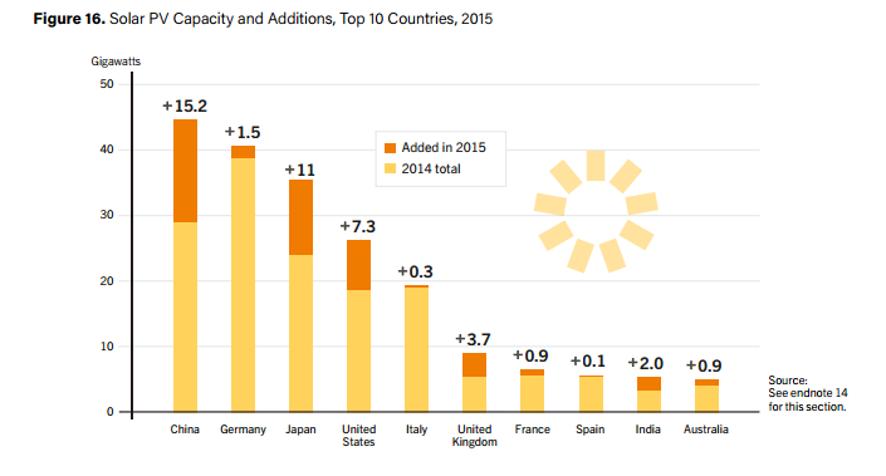 Image from   REN21 Renewables 2016 Global Status   report