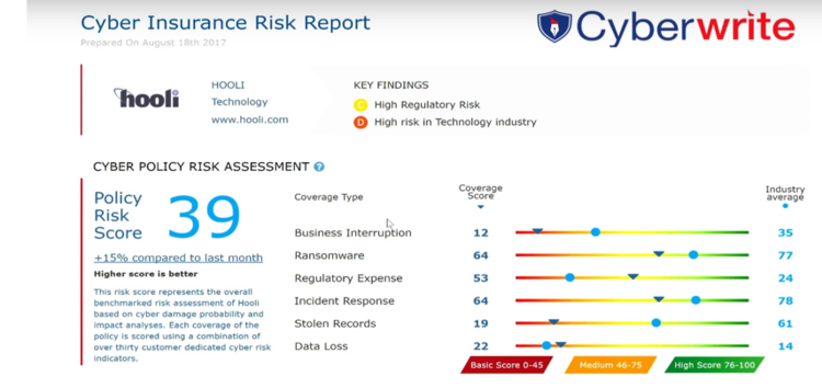 Describes the different types of cyber risk and compares with the industry benchmark