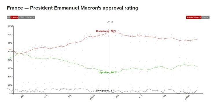 president+emmanuel+macron's+approval+rating.jpg