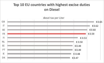 top+10+EU+countries+with+highest+excise+duties+on+diesel.jpg