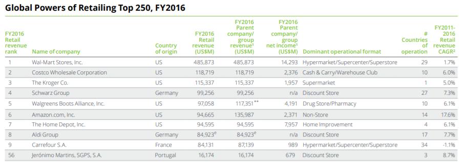Deloitte's Global Powers of Retailing, 2018