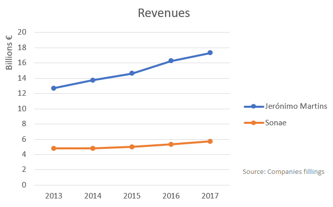 Jerónimo Martins and Sonae's revenues between 20013 and 2017
