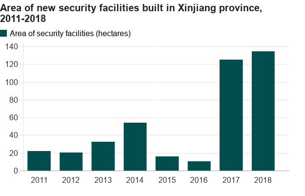 Area of new security facilities built in Xinjiang province, 2011-2018. Source: BBC