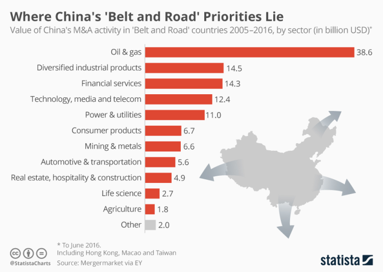 chinas belt and road priorities.png