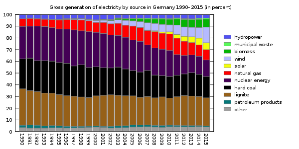 gross generation of electricity by source in germany
