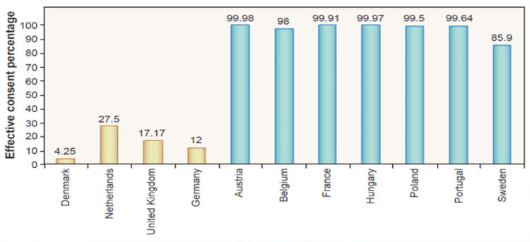 Effective consent rates, by country. Explicit consent (opt-in, gold) and presumed consent (opt-out, blue)