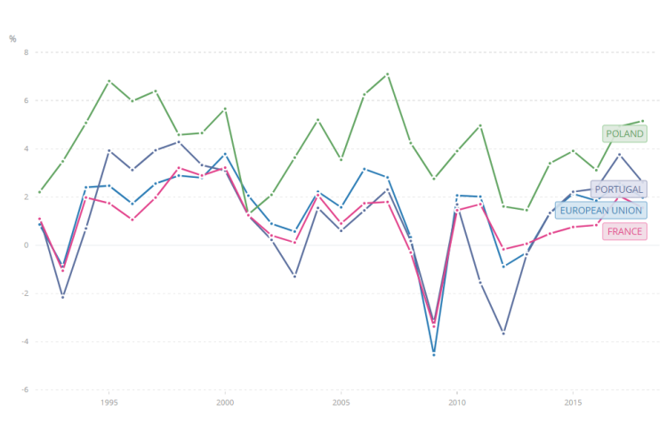 Image 1 - Poland's GDP per capita growth rate (1992-2019), compared with other European counterparts. The Polish growth has been considerably superior.
