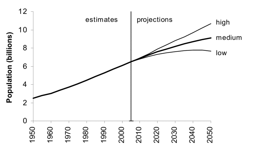 World Population Projections (ResearchGate)