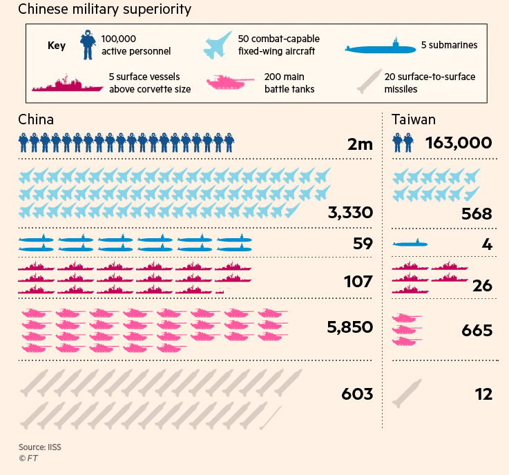 chinese military superiority taiwan