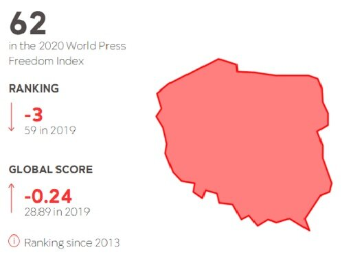 Image 6- Poland's data regarding the 2020 World Press Freedom Index