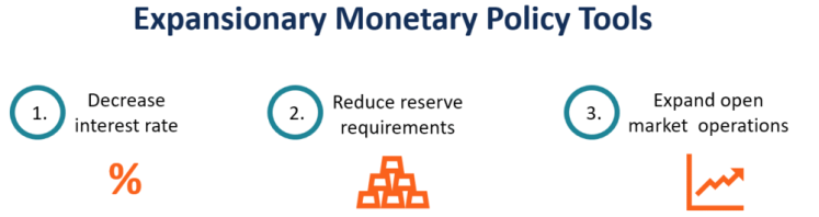 Image 1: Expansionary monetary policy tools    Source: Corporate Finance Institute (adapted)