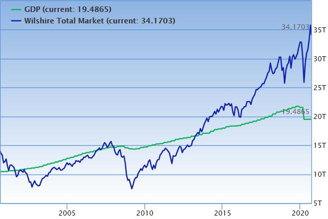 Graph 5: Buffet Indicator    Source: GuruFocus