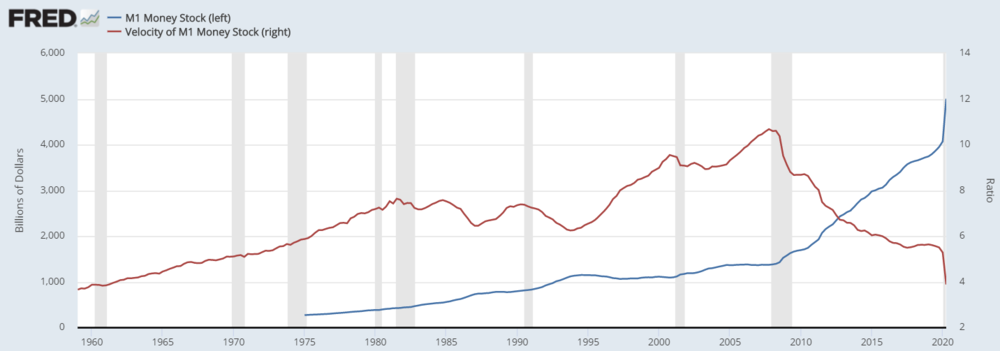 Graph 6: Money stock  versus  money velocity (US)    Source: Federal Reserve Economic Data