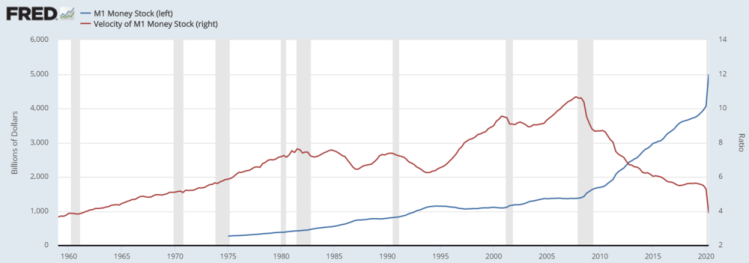 Graph 6: Money stock  versus  money velocity (US)    Source: Federal Reserve Economic Data