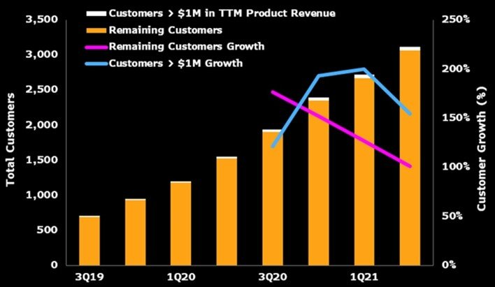Customer Base, Growth. Source: IDC, Bloomberg Intelligence