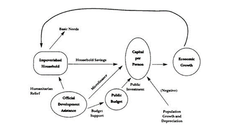 Figure 1 - The importance of ODA in breaking the poverty trap