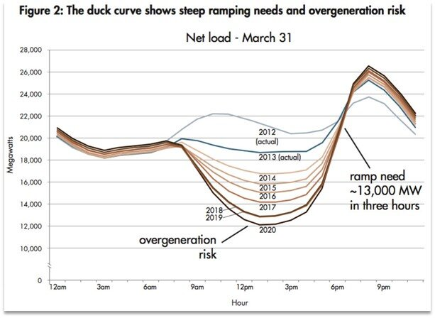 Duck Curve . The practical effect of renewable energies on power grids, as seen in California (The curves vaguely shape the outline of a duck). Source: Vox