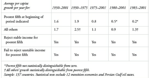 Table 2 - Testing the poverty trap for long periods