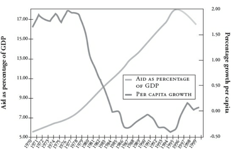Graph 1 - Aid and Growth in Africa (ten-year moving averages)