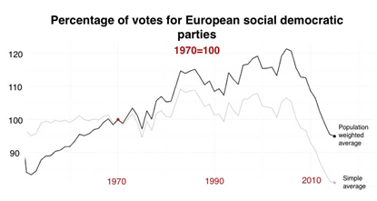 Percentage of votes for European Social Democratic parties (base year: 1970)