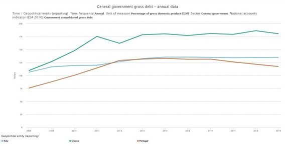 Debt-to-GDP ratio of Portugal, Greece and Italy