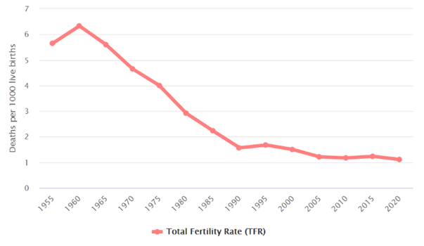 Graph 3 - Total Fertility Rate in South Korea (1955-2020)    Source: Worldometer