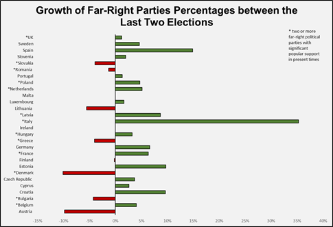 18 out of 28 countries in Europe saw a rise in votes for far-right parties comparing the last two elections.