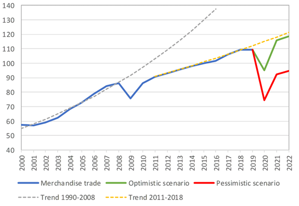 Graph 3 – International trade has been suffering a severe hit in 2020     Source: World Trade Organization